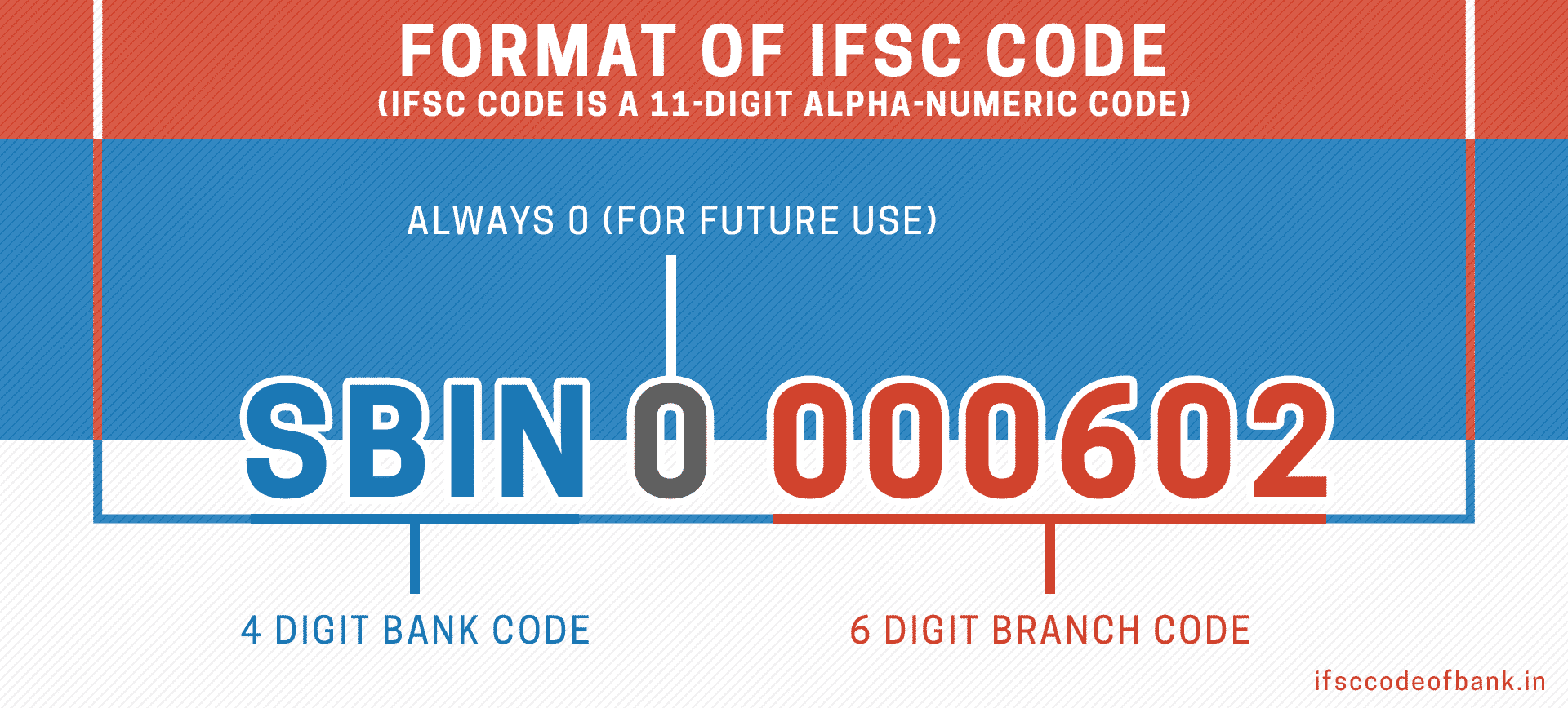 formate of IFSC/MICR Code